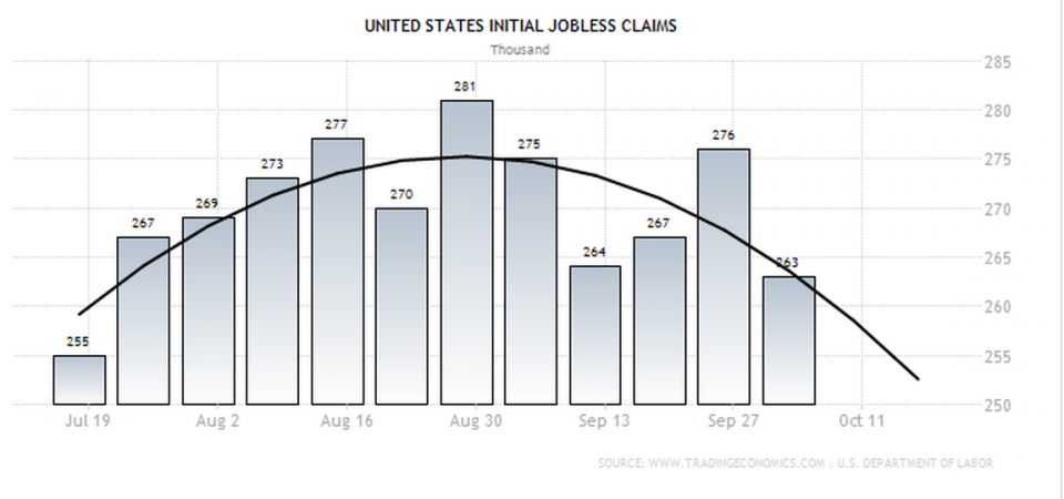 US Jobless Claims Help Boost Markets
